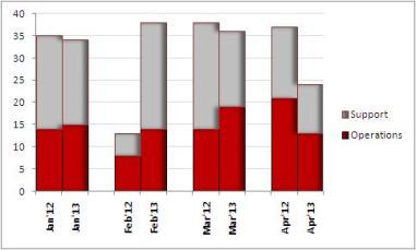Comparison Stack Chart
